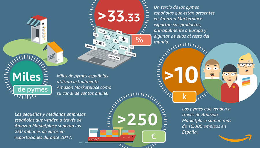Amazon infografia marketplace 2017